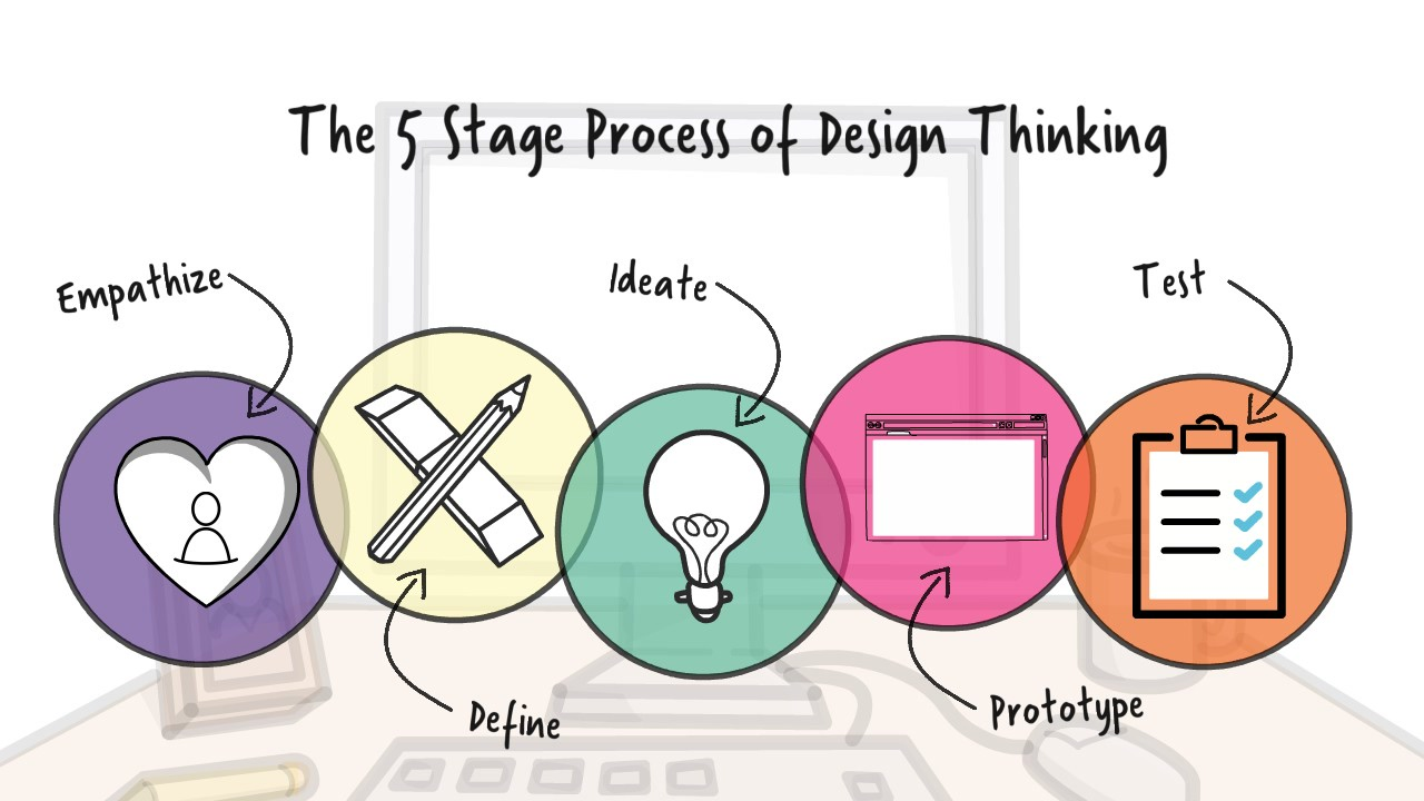 5 design stages