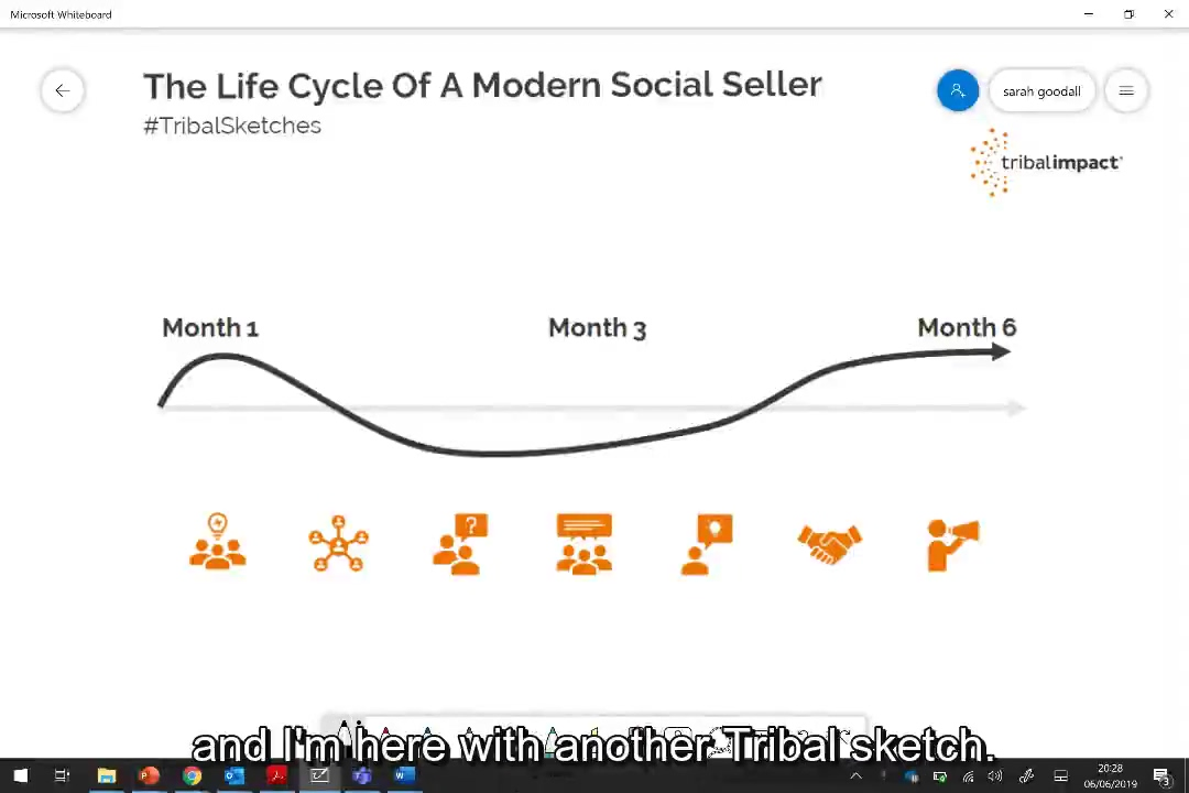 Social Selling - The Life Cycle Of A Modern Sales Team Subtitles