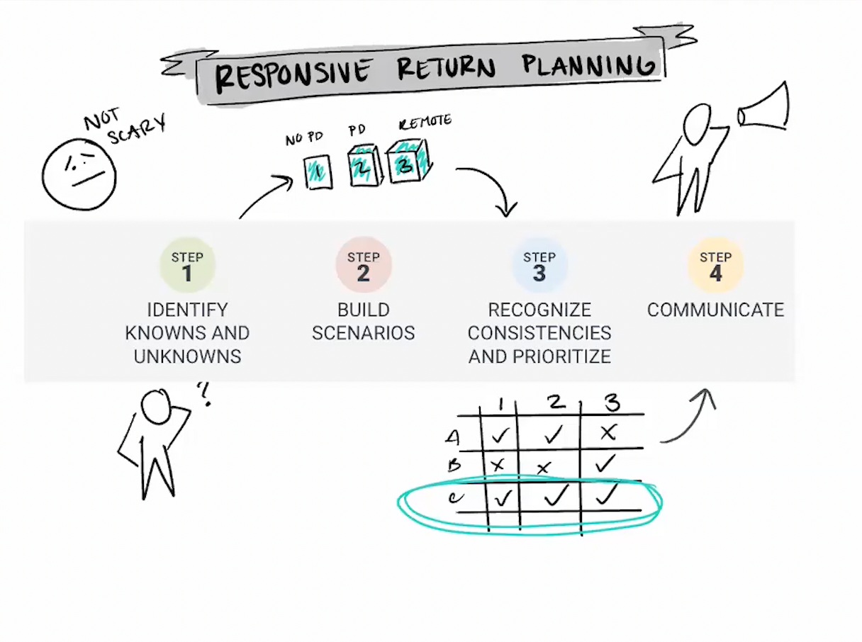 How to Design a Responsive Return Plan WP Video