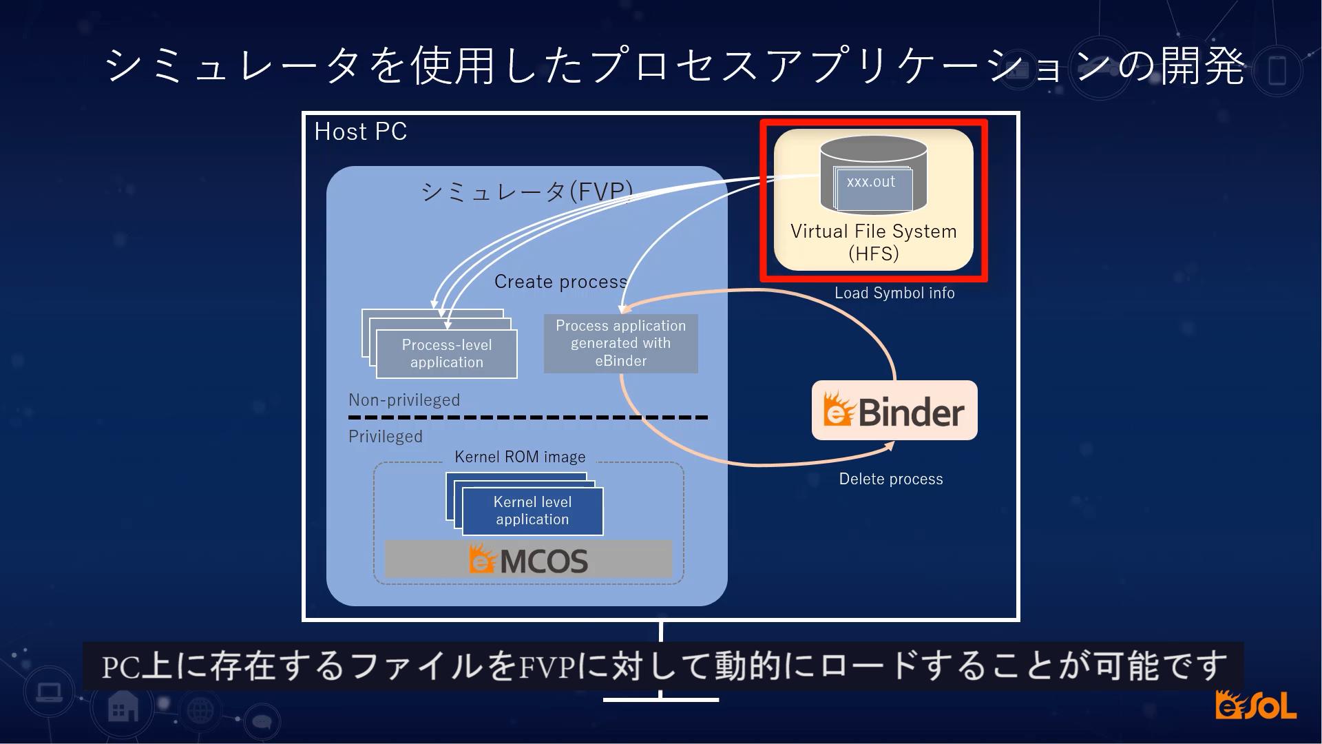 紹介動画3_パソコン一つで、どこでも組込み開発が可能!シミュレーション環境でのアプリケーション開発手法