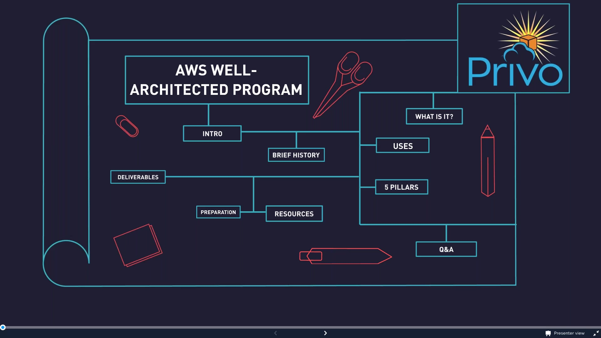 A Privo Webinar on the AWS Well-Architected Review Program (1)