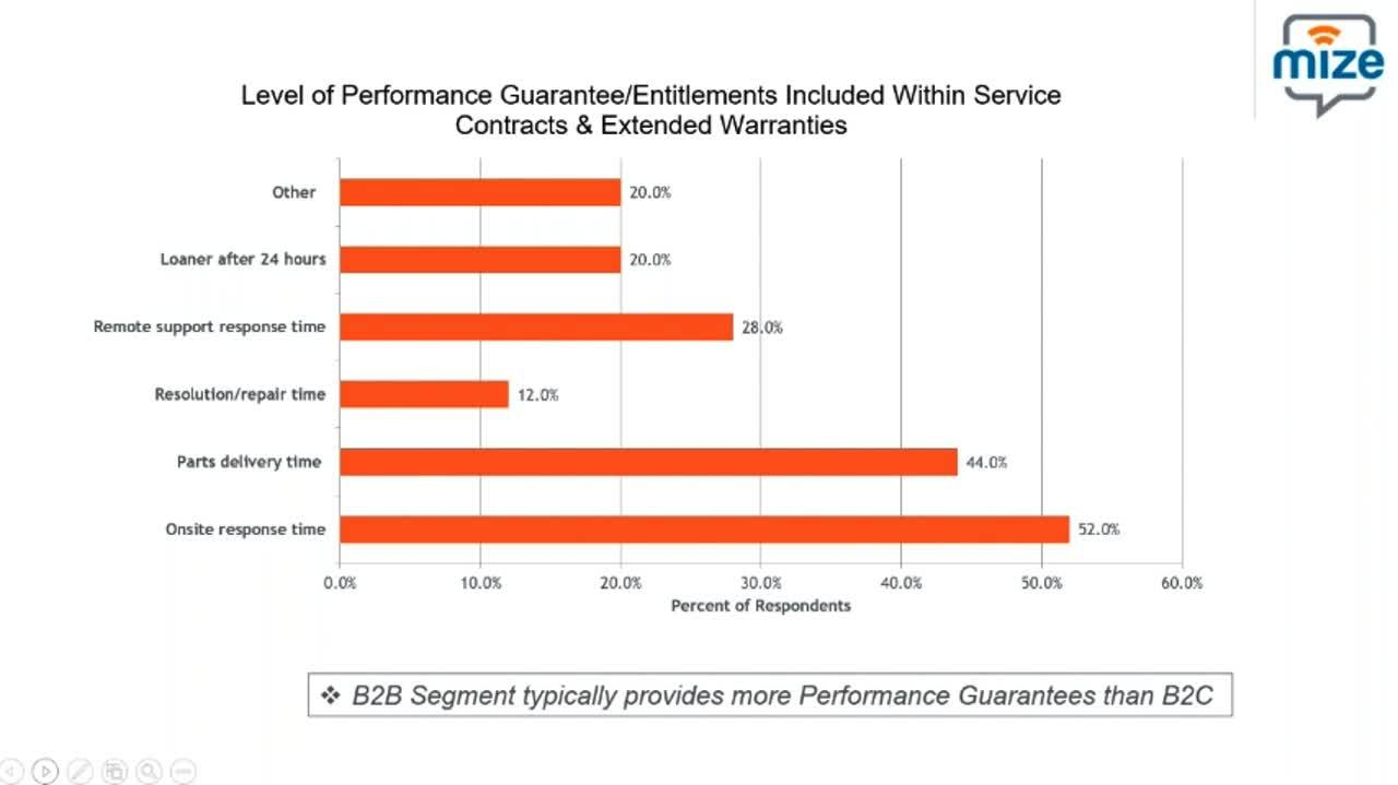 On-Demand-webinar_Benchmarks_to_Optimize_Maximize_Service_Contract_Sales_Recording_may-2020