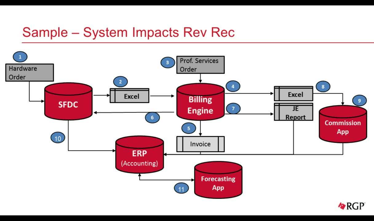 RevPro Webinar: Design, Implementation and Automation under ASC 606 / IFRS 15