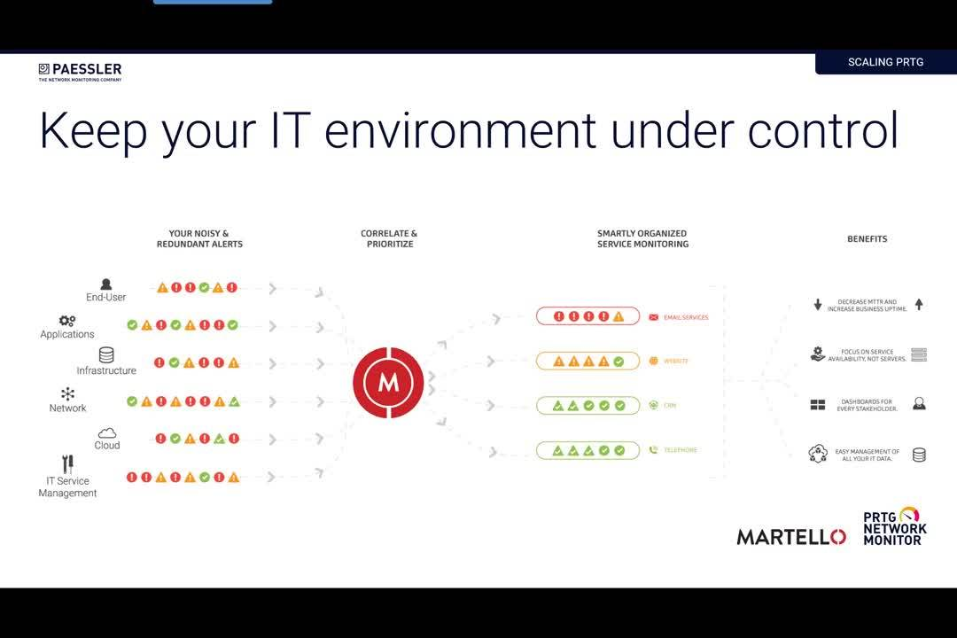 Monitor-Analyze-Solve PRTG_Martello