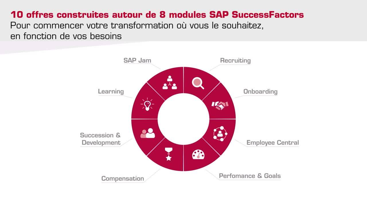 Video-SAP-SuccessFactors-Ready-to-Run-Packaged-Solutions-2020-FR-FIN