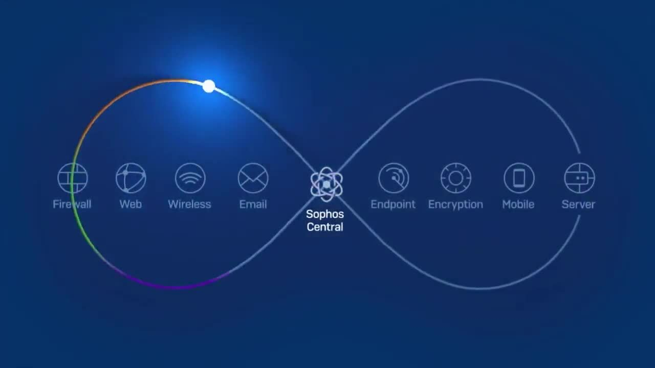 Sophos Synchronized Security_ The Worlds Best Cybersecurity System