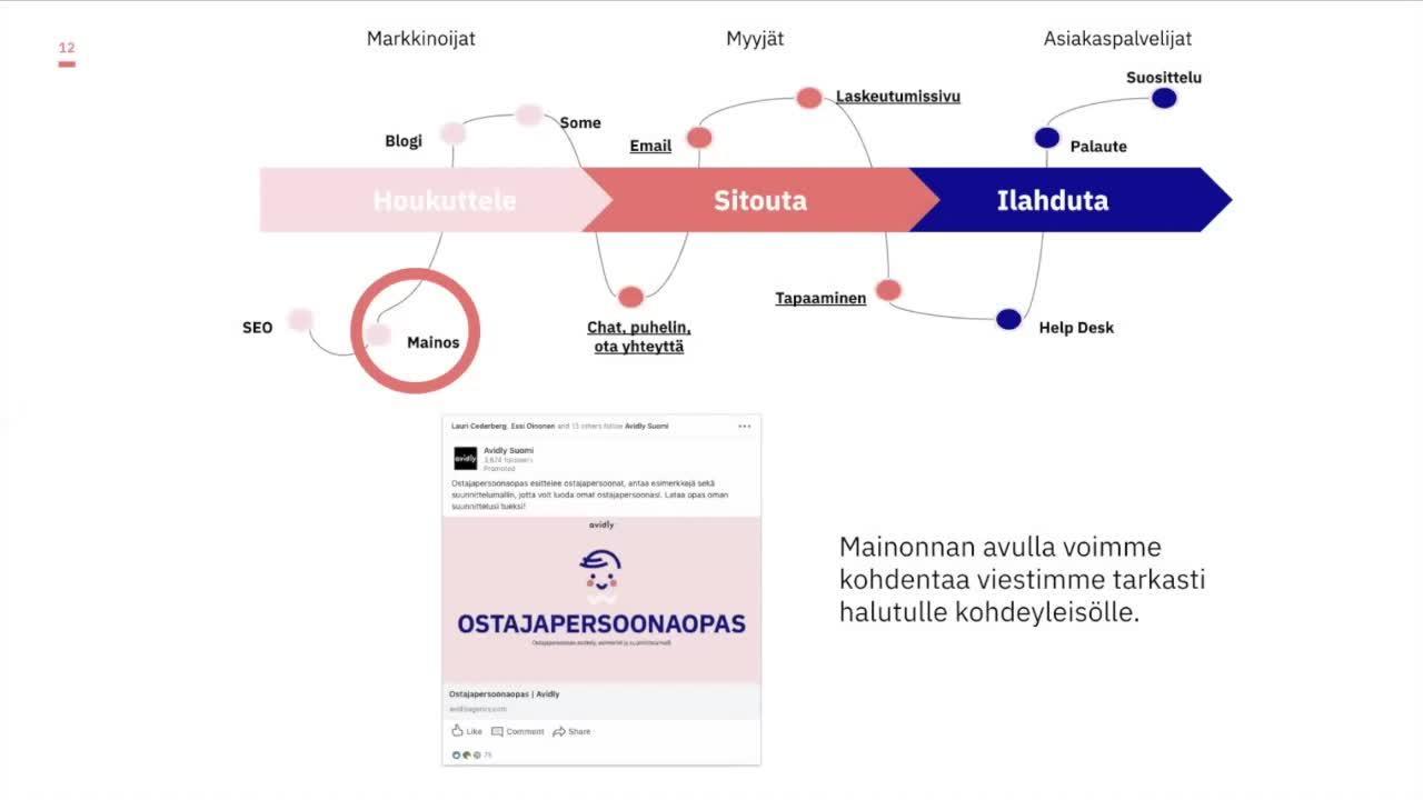 Webinaari - Miten moderni myynti ja markkinointi toimii?-1