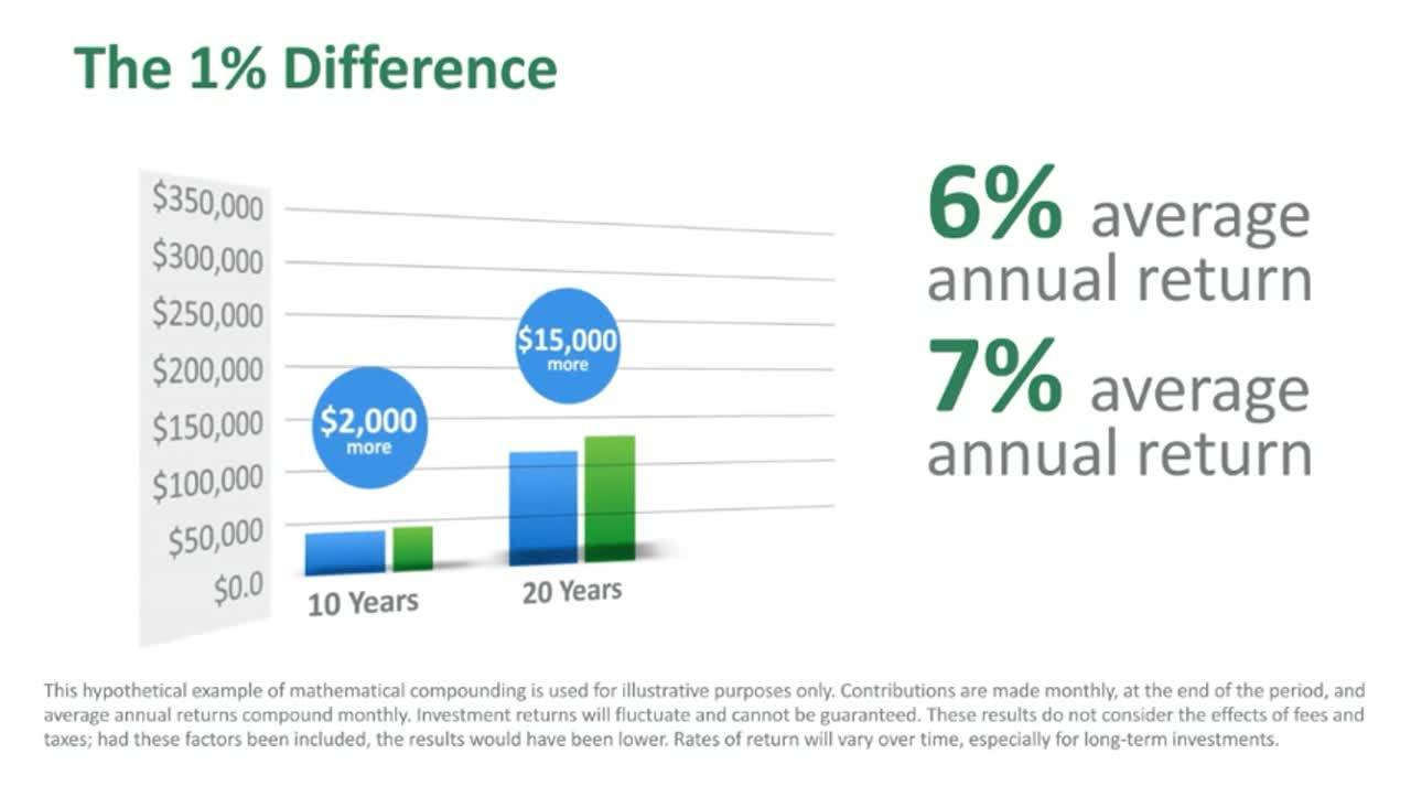 The 1 Percent Difference Part 2 Striving for Higher Returns