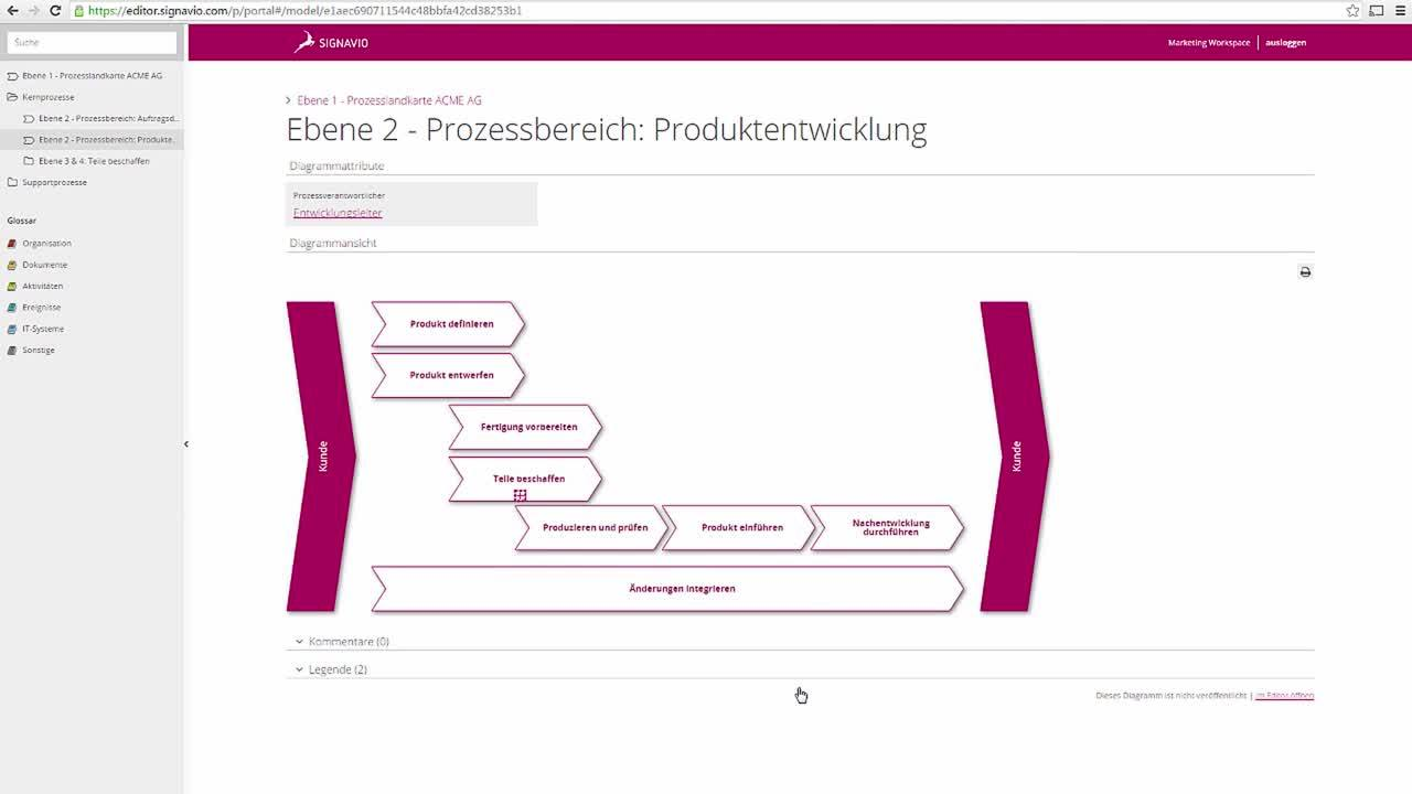 Signavio Process Manager Tutorial Video – Das Collaboration Hub