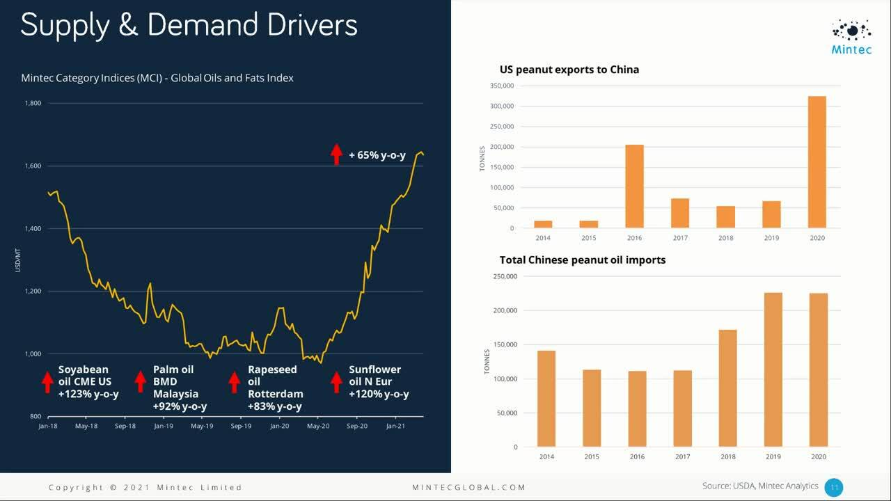 Webinar - Evaluating the significance of China on global commodity trade and prices amid the pandemi