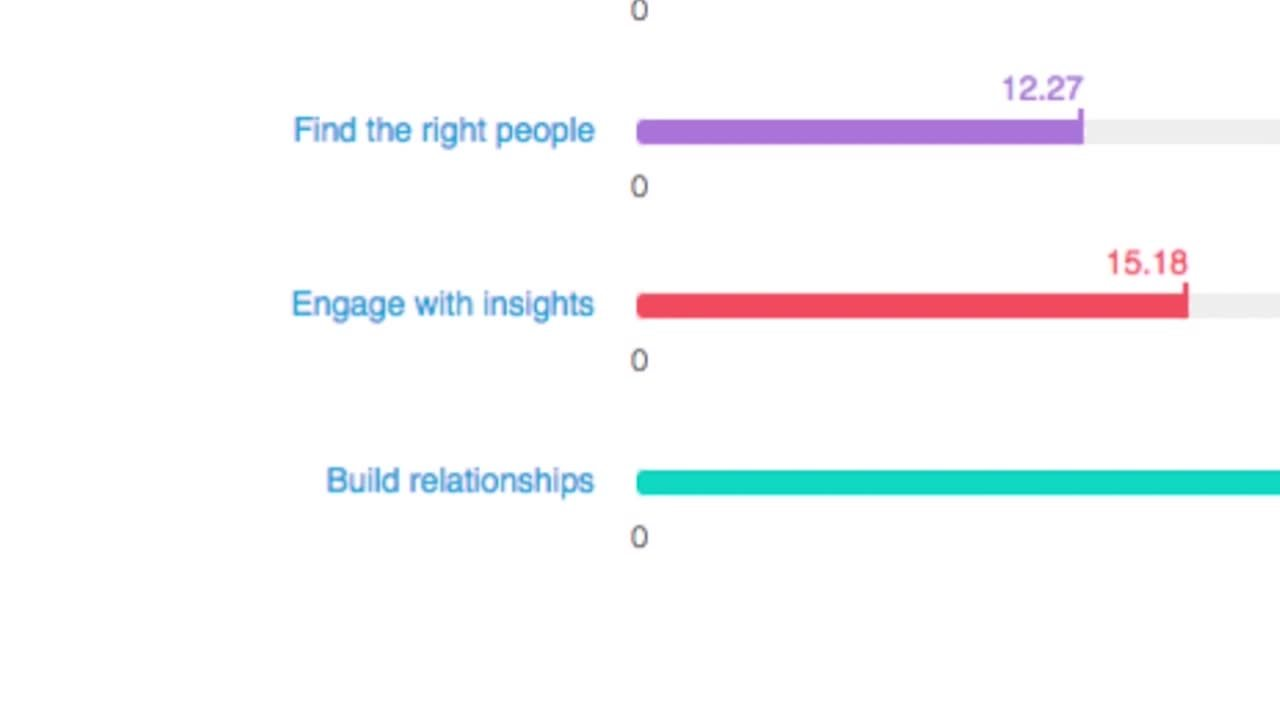 LinkedIns Social Selling Index