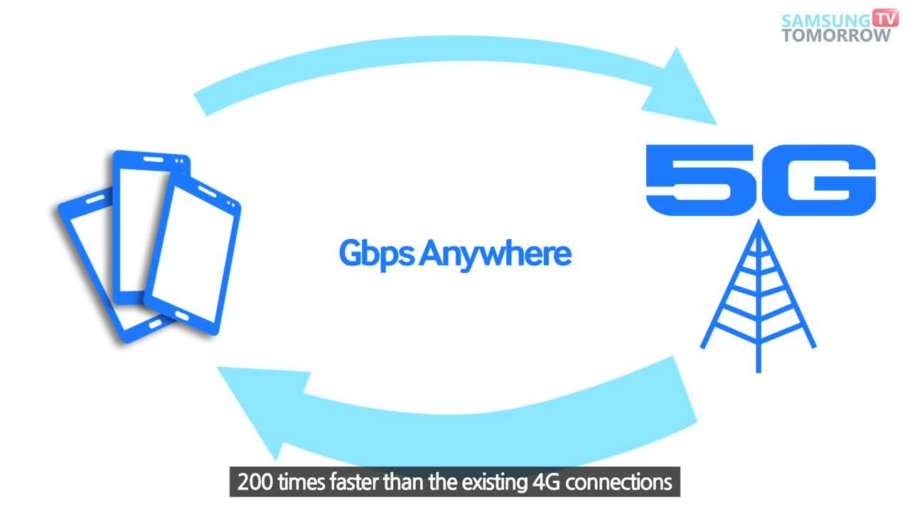 What is Next Generation Mobile Communication 5G