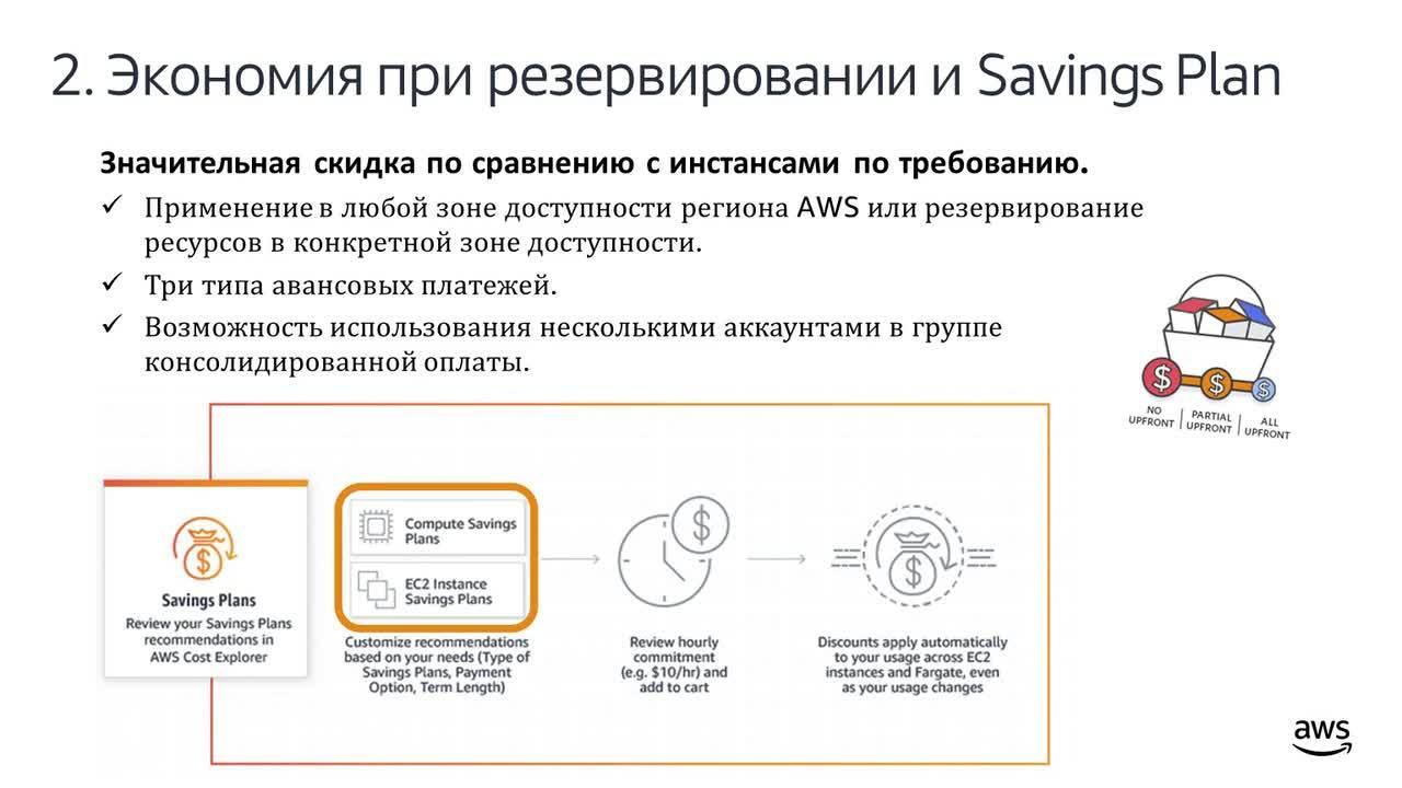 24.02.2020 | Оптимизация расходов при использовании AWS