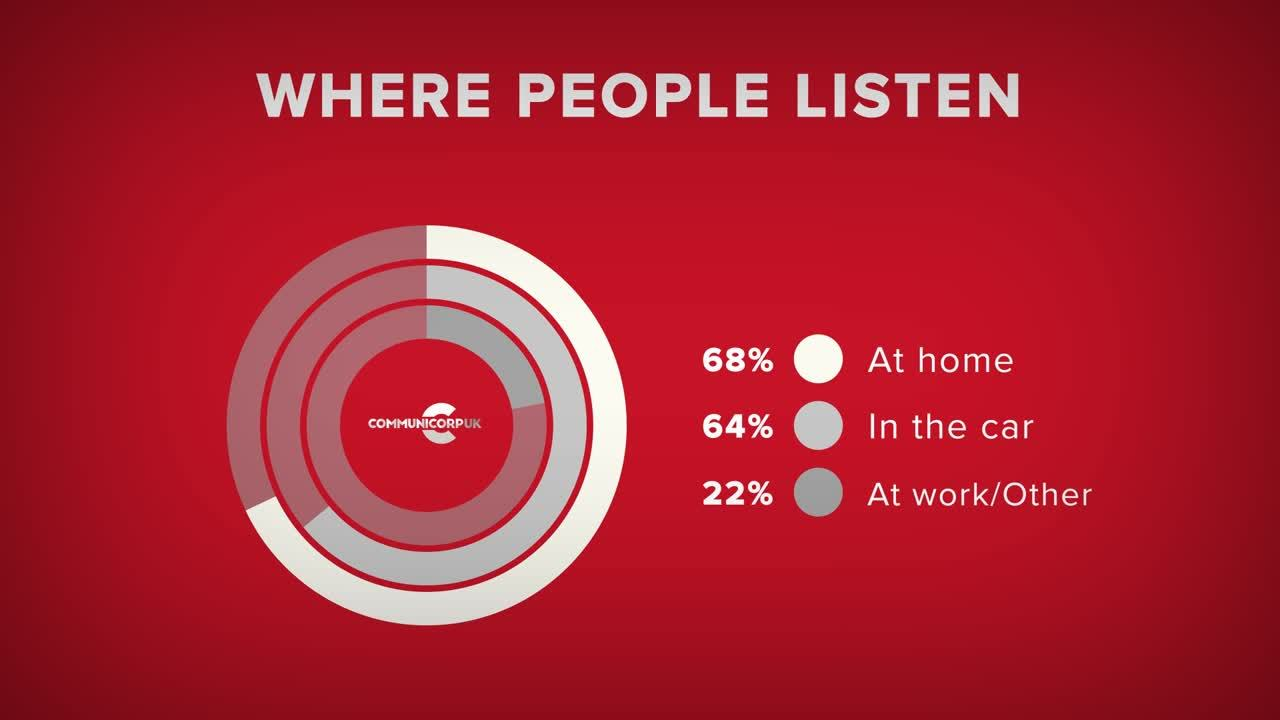 Where people listen