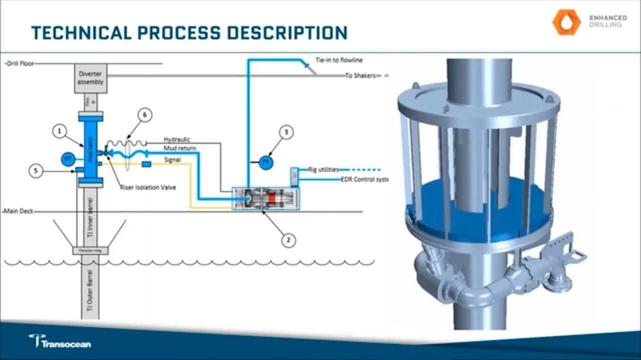 EC-Monitor webinar - Enhanced Drilling with Transocean