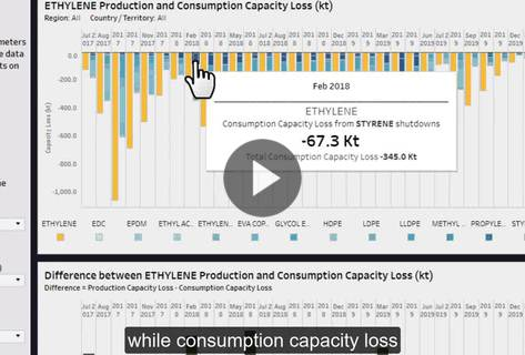 How-To Video: Live Disruptions Tracker - Impact View