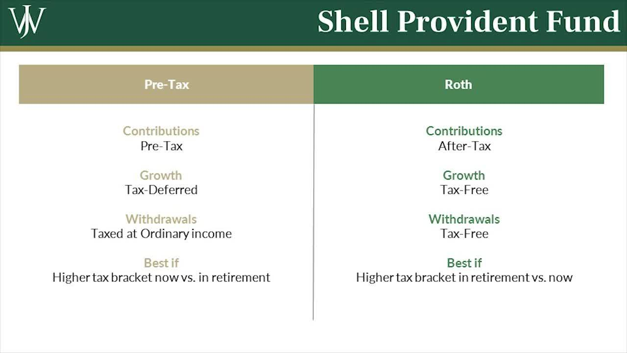 Teaser_ How Inefficient Savings Strategies Could Cost Shell Executives Thousands_Alexis Long