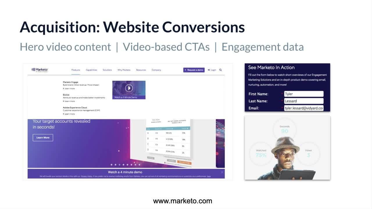 Accelerating Demand and Website Conversions with Strategic Video Content