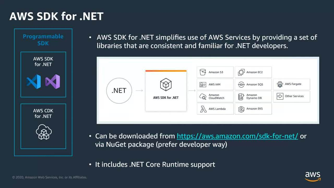 Modernize .Net Applications on AWS