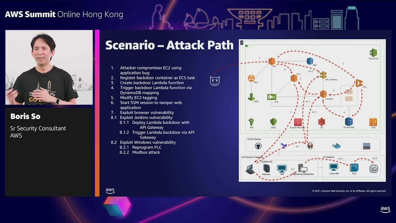 T2S1 - From Threat Modeling to Hunting on AWS