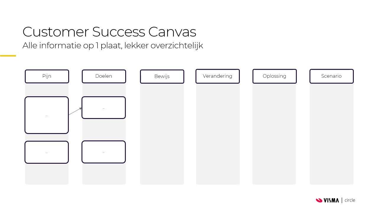 Customer-Success-Canvas-voorbeeld