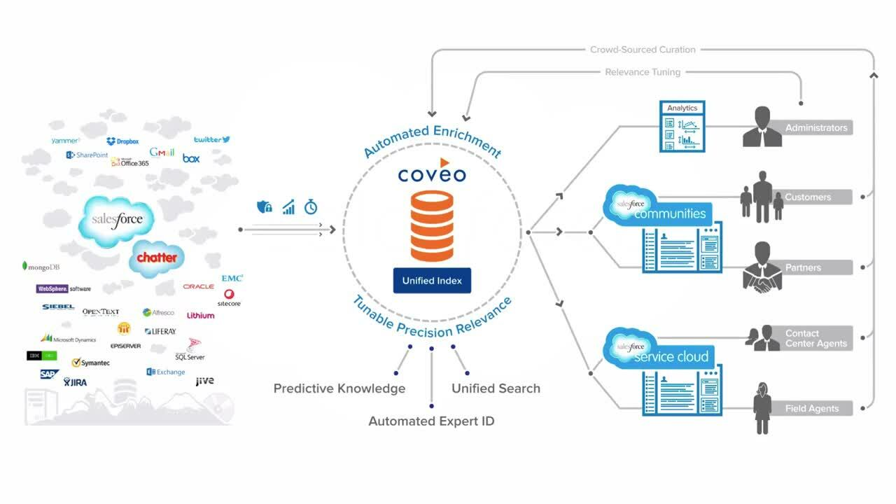 Drive successful online self-service, improve contact center productivity and increase customer satisfaction by delivering the best information and knowledge, securely, with Coveo's intelligent, unified search application for Salesforce.