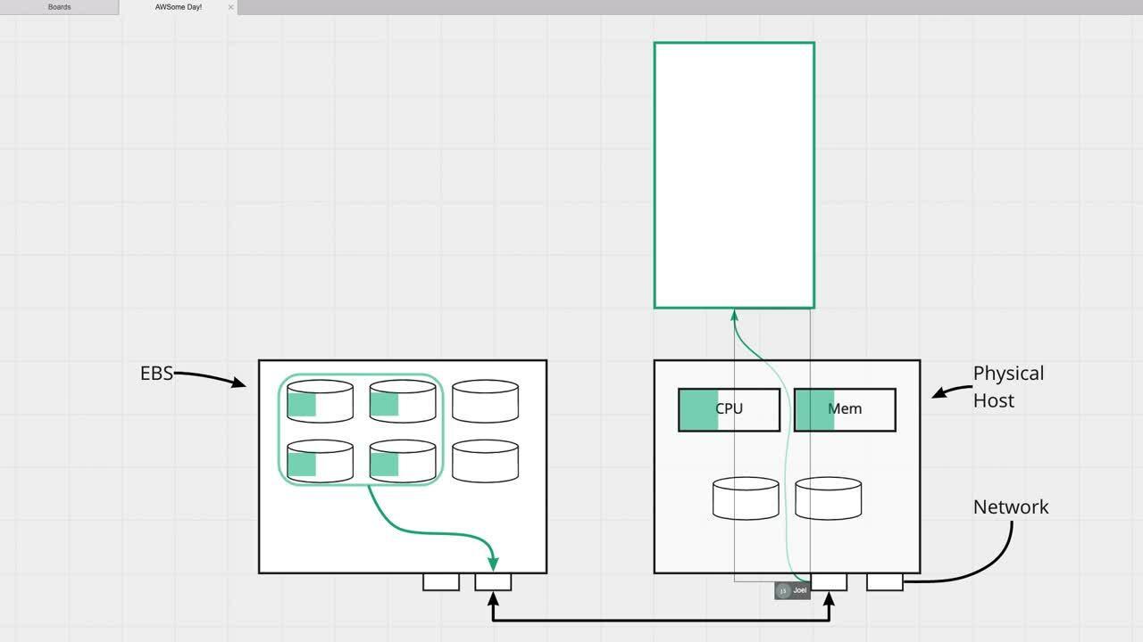 Mod2-vid2-EC2andEBS-whiteboard