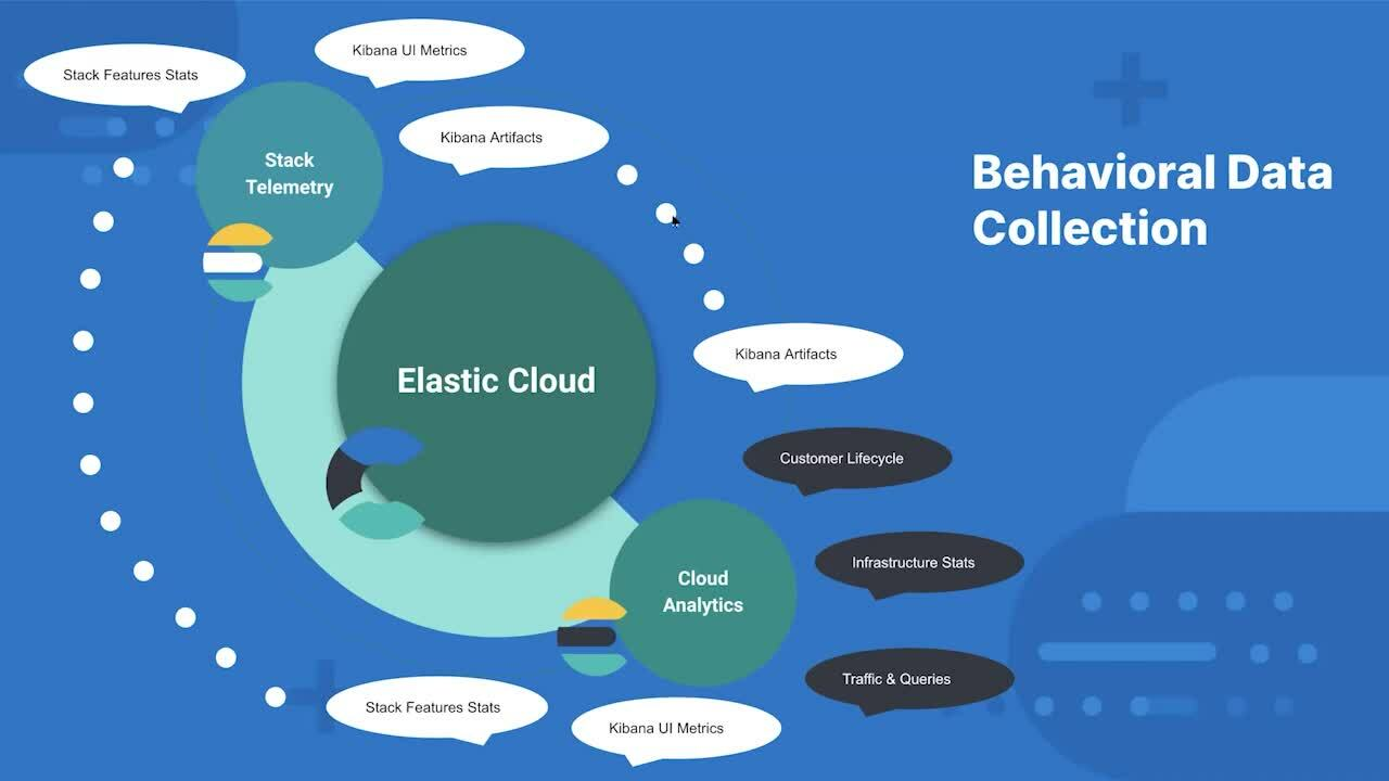 Video for User behaviour analytics with the Elastic Stack at Elastic Cloud