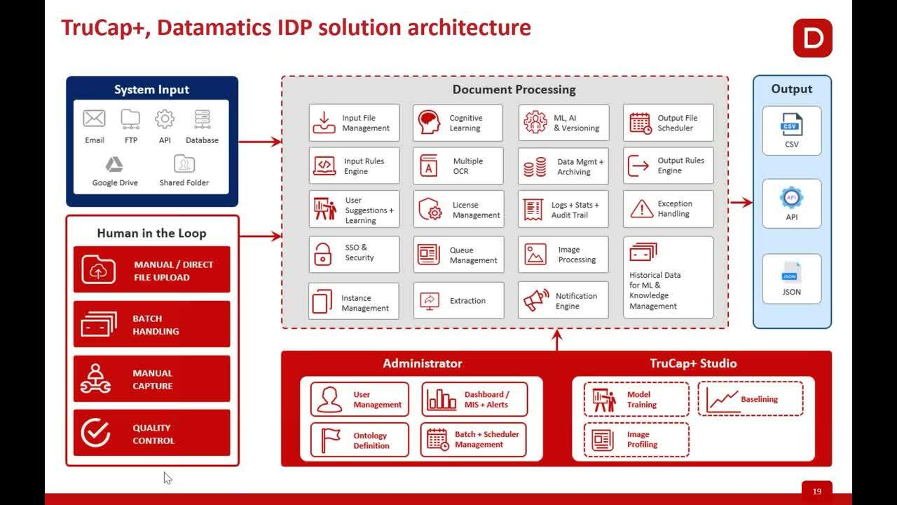 Tackling unstructured data _ Easing document processing & automation with AI-enabled TruCap+ IDP (1)