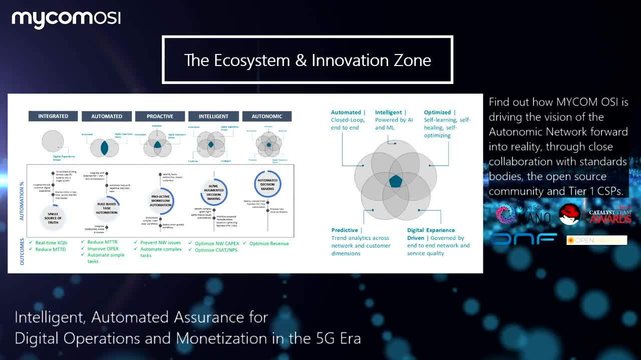 Ecosystem and Innovation