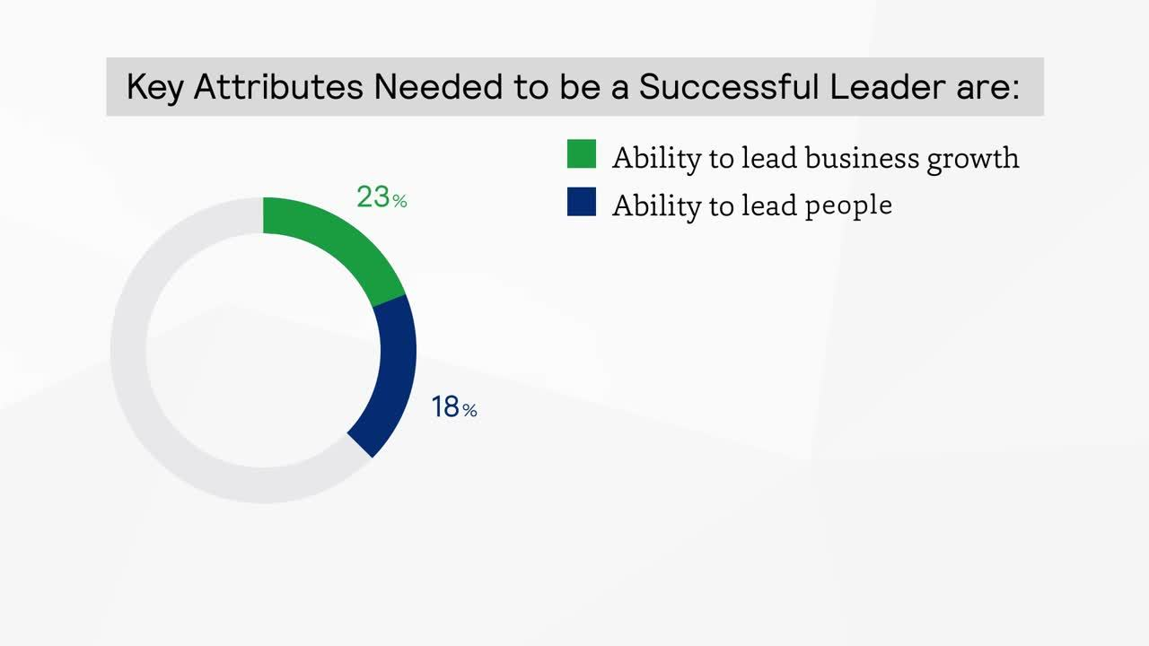 Key Attributed Needed to be a Successful Leader