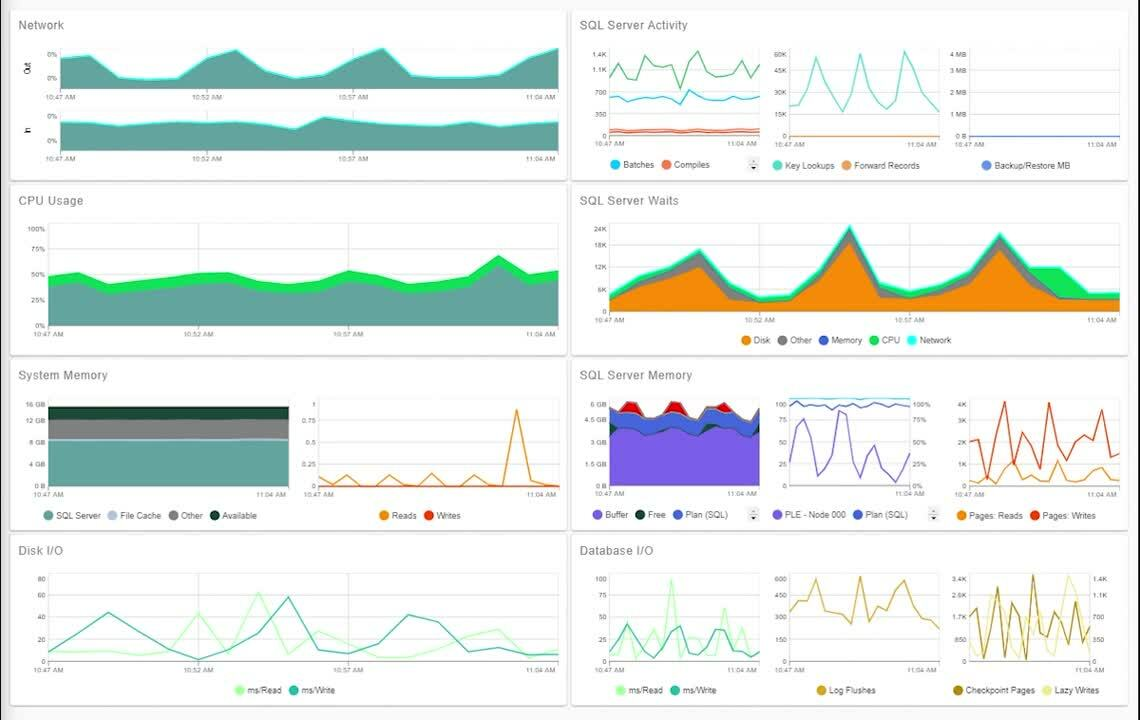 SentryOne SQL Sentry_Dashboard_Preview