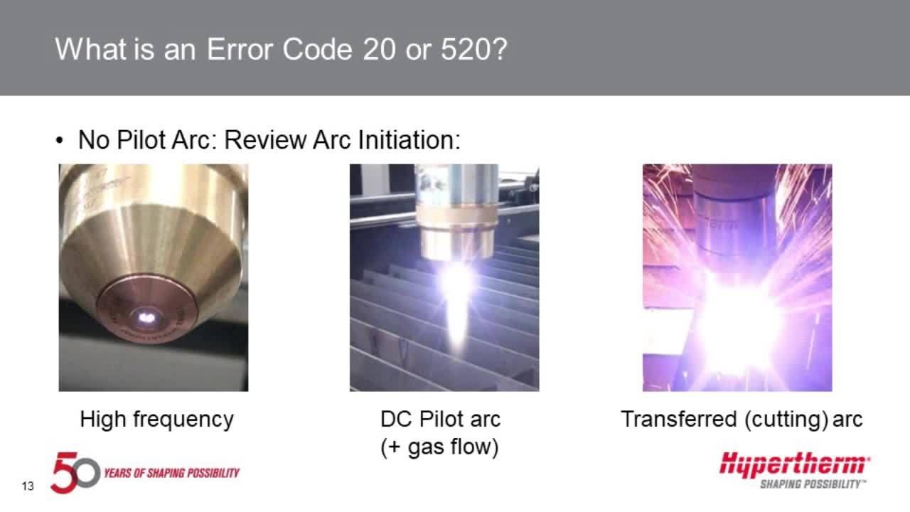 Technical service Q&A