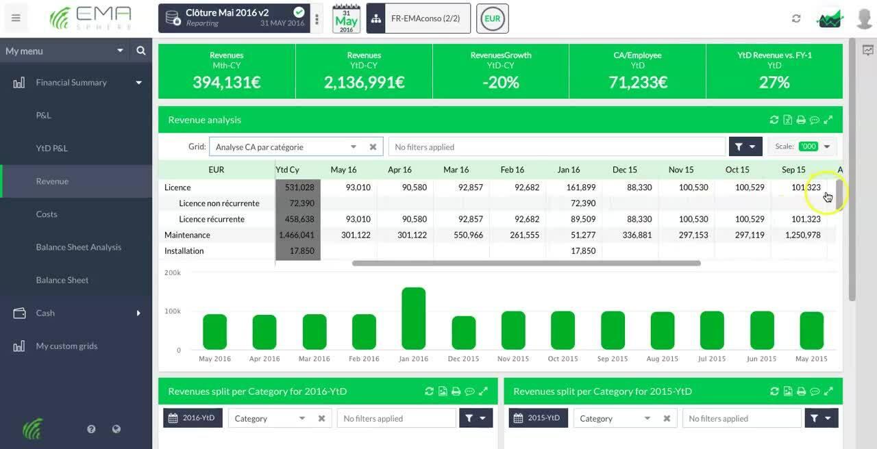 Analytics-management