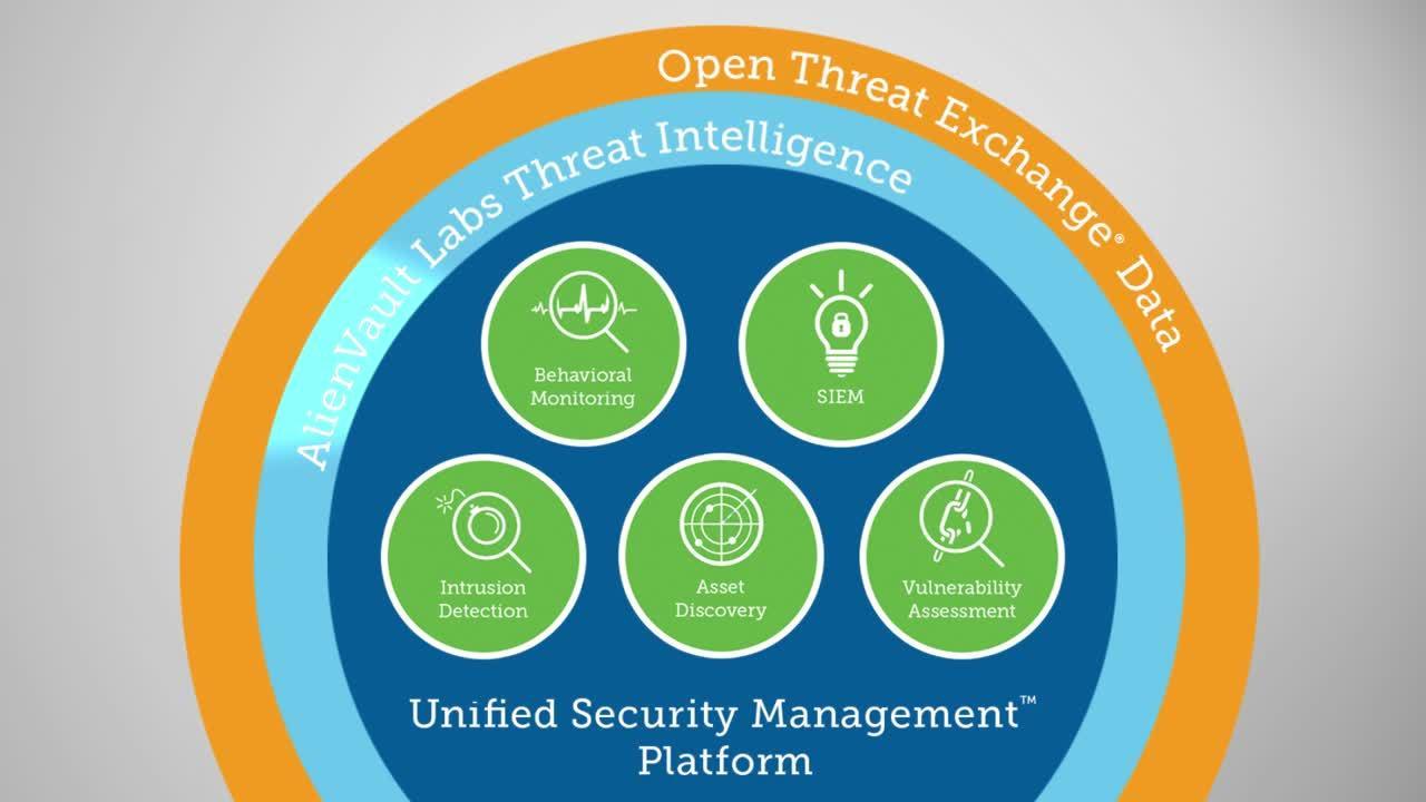 Threat Intelligence | AlienVault