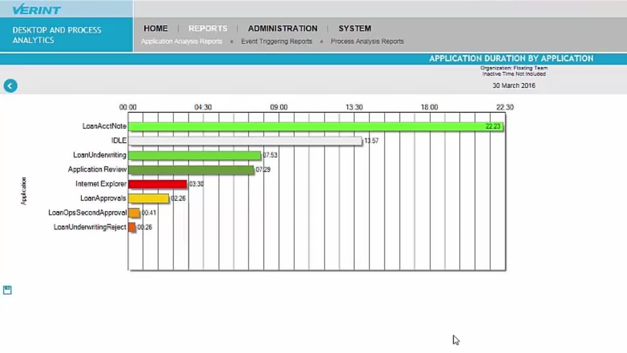Desktop and Process Analytics: Insights into Day-to-Day Operations