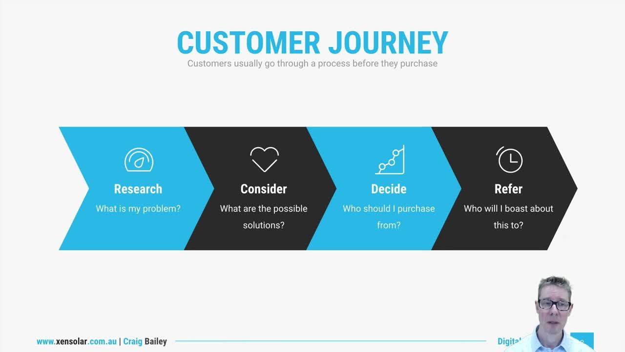 xen-solar-customer-journey