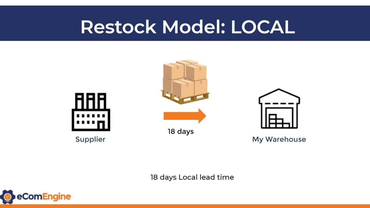 Explaining Restock Models