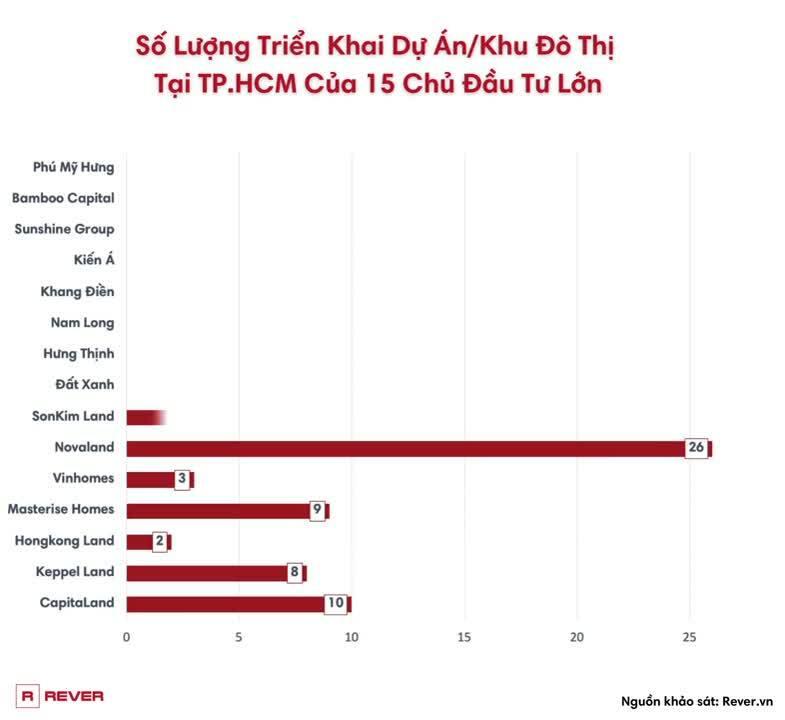 Số Lượng Triển Khai Dự ÁnKhu Đô Thị Tại TP.HCM Của 15 Chủ Đầu Tư Lớn